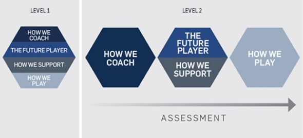 how to get level 2 coaching certificate