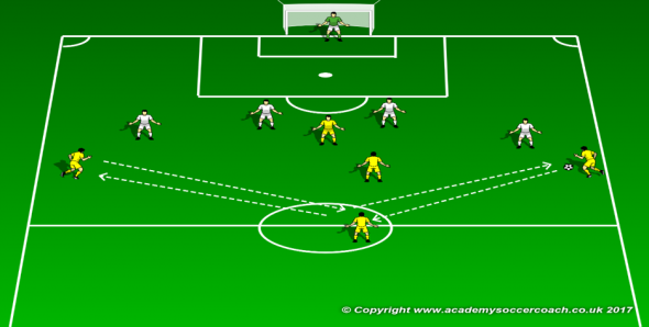 Football Training Drill - Compactness 2