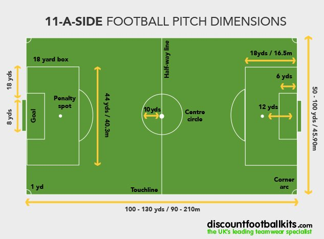 11-a-side-pitch-size