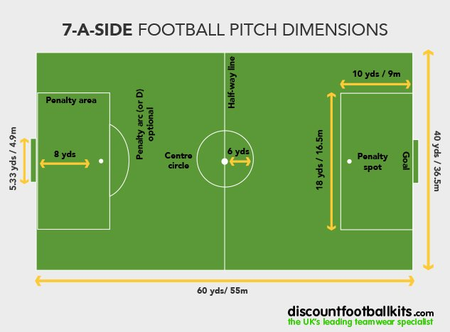 7-a-side-pitch-size